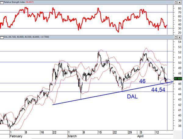 Технический анализ: Российский рынок акций игнорирует санкции