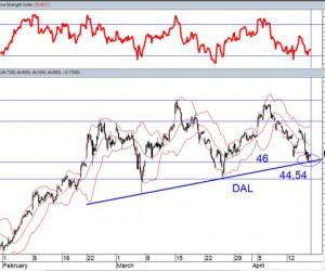 Технический анализ: Российский рынок акций
