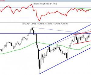 Фондовый рынок США  настроен на продажи
