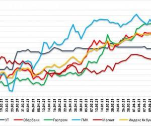 Бычий разрыв в Газпроме. Технический анализ рынка
