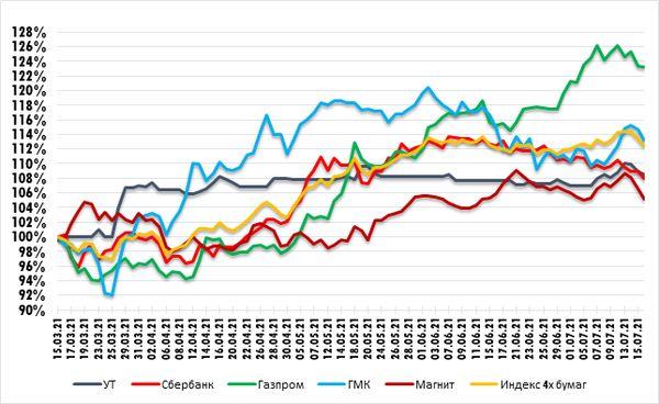 Магнит вернулся к линии четырехмесячного восходящего тренда. Технический анализ рынка акций  за 19 Июля 2021 года