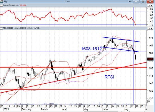 Технический анализ рынков:  Индекс РТС «потерял в весе» 2,73%