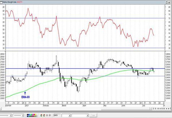 Сбербанк на минимумах с апреля. Технический анализ рынка акций  за 20 Июля 2021 года