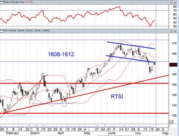 Российский рынок акций продолжает двигаться в рамках нисходящего коридора
