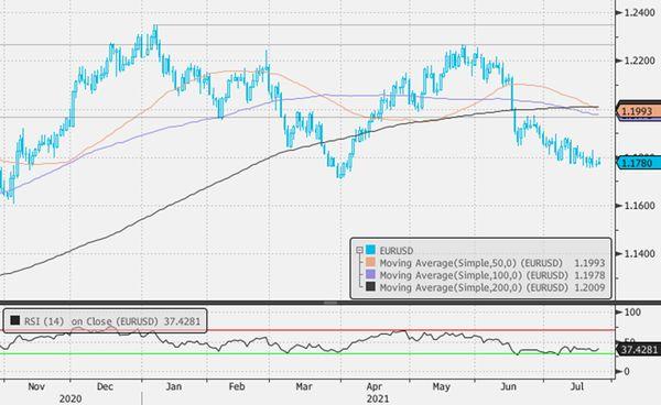 Индекс доллара вырос по итогам минувших 5 торговых дней