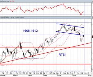 Российский рынок акций продолжает двигаться в