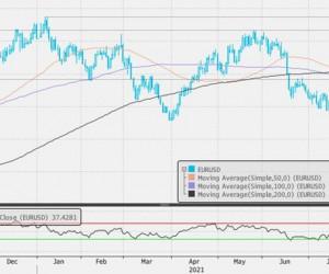Индекс доллара вырос по итогам минувших 5