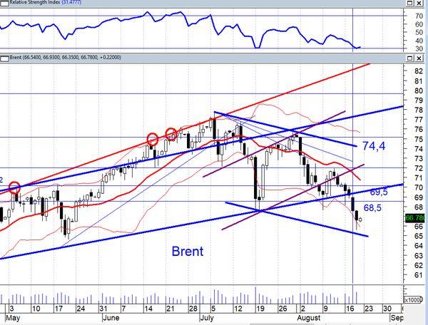 Вчера цены на нефть снизились, и индекс РТС показал отрицательную динамику