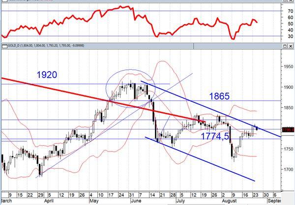 Настроение у инвесторов улучшилось благодаря росту цен на нефть