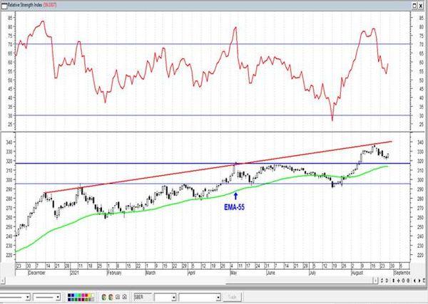 Газпром пытается пробить уровень сопротивления. Технический анализ рынка акций  за 30 Августа 2021 года