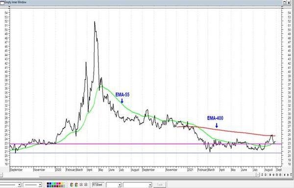 Газпром пробил уровень сопротивления. Технический анализ рынка акций  за 31 Августа 2021 года