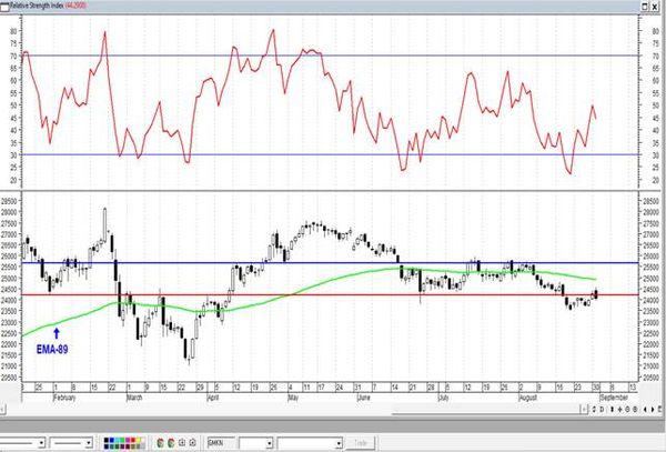 ГМК Норникель закрепился ниже уровня поддержки. Технический анализ рынка акций  за 1 Сентября 2021 года