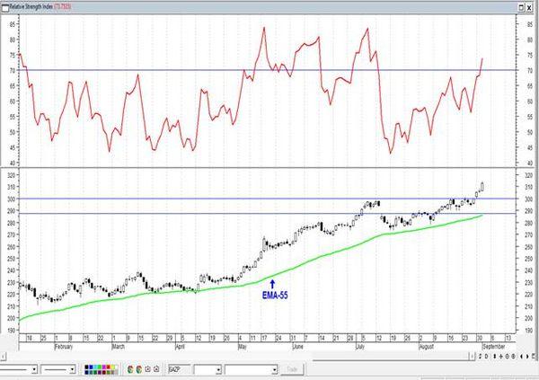 """Сбербанк - возможно, сейчас развивается подволна """"5"""" волны """"5"""". Технический анализ рынка акций  за 2 Сентября 2021 года"""