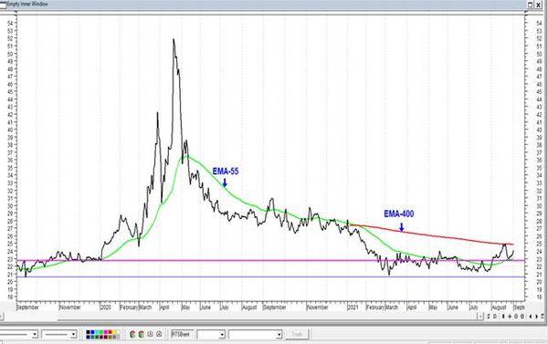 Сбербанк - риски заметного падения остаются высокими. Технический анализ рынка акций  за 3 Сентября 2021 года