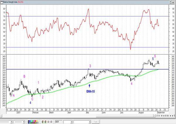 Газпром приближается к уровням 2008 года. Технический анализ рынка акций за 6 Сентября 2021 года