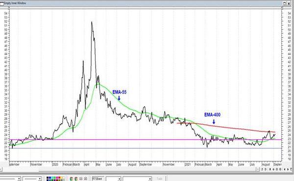 Акции Газпрома стали дороже акций Сбербанка. Технический анализ рынка акций за 7 Сентября 2021 года