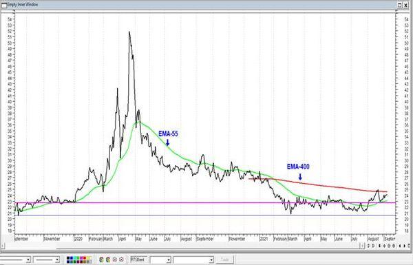 Акции Газпрома притормозили около линии сопротивления. Технический анализ рынка акций за 8 Сентября 2021 года