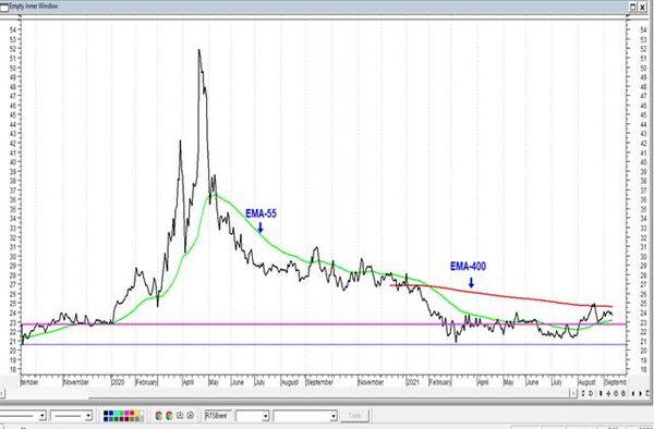 Сбербанк - риски снижения остаются высокими. Технический анализ рынка акций за 13 сентября 2021 года