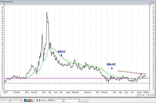 Газпром - исторические максимумы все ближе. Технический анализ рынка акций за 14 сентября 2021 года