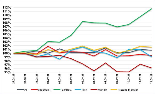 Газпром - объемы торгов остаются повышенными. Технический анализ рынка акций за 15 сентября 2021 года