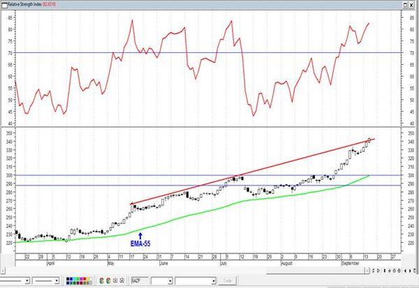 Газпром - движение вдоль линии сопротивления может продолжиться. Технический анализ рынка акций за 16 сентября 2021 года