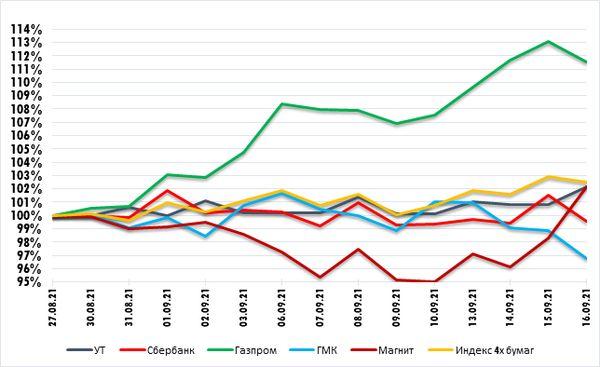 ГМК опустился ниже летних минимумов. Технический анализ рынка акций за 17 сентября 2021 года
