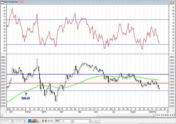 Газпром: выход из зоны перекупленности – тревожный сигнал. Технический анализ рынка акций за 20 сентября 2021 года