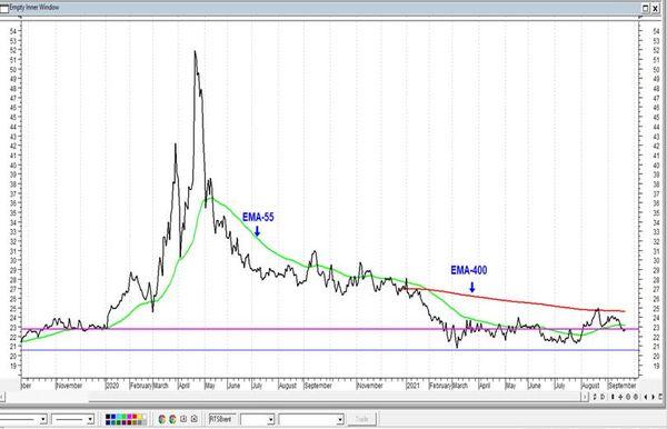 Газпром снова стремится к линии сопротивления. Технический анализ рынка акций за 22 сентября 2021 года