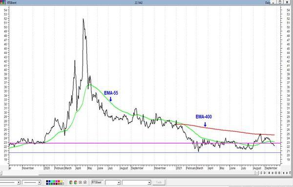 """Газпром - уже третий """"бычий"""" разрыв. Технический анализ рынка акций за 28 сентября 2021 года"""