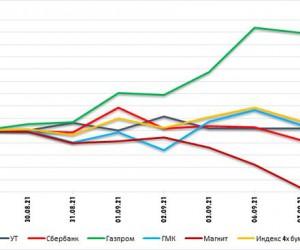 Индекс РТС остается значительно переоцененным относительно нефти Брент. Технический анализ рынка акций за 9 сентября 2021 года