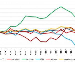 Газпром снова на максимумах года. Технический