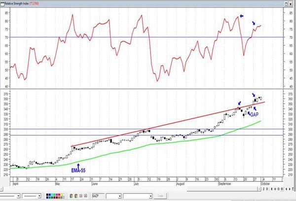 Газпром - в шаге от исторического максимума. Технический анализ рынка акций за 4 октября 2021 года