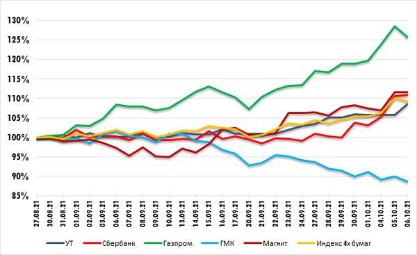 """Газпром - вчерашний """"бычий"""" разрыв сильный негативный сигнал. Технический анализ рынка акций за 7 октября 2021 года"""