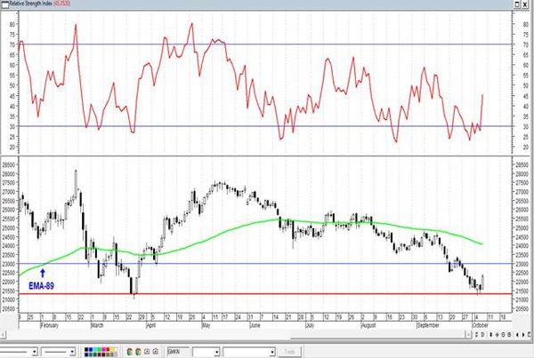 Газпром - недельная свеча прорисовывается не оптимистичной. Технический анализ рынка акций за 8 октября 2021 года