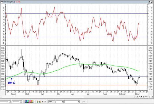 Корреляция между нефтью и акциями остается высокой. Технический анализ рынка акций за 12 октября 2021 года