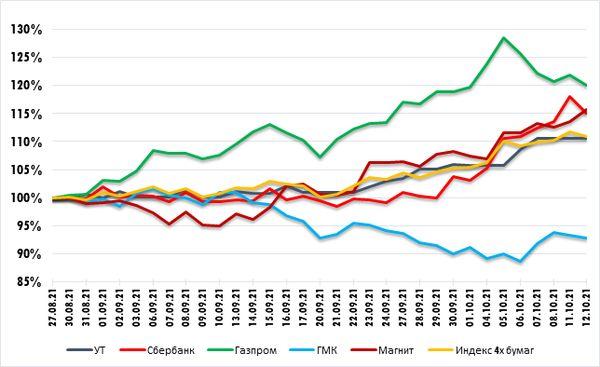 Сбербанк - снижение пока воспринимается как коррекция. Технический анализ рынка акций за 13 октября 2021 года