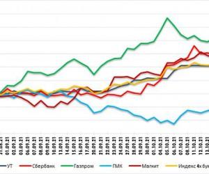 Сбербанк - риски падения в рамках волн А-В-С